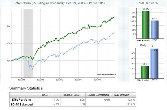 How to Manage Your Own Money Using Stocks & ETF's.