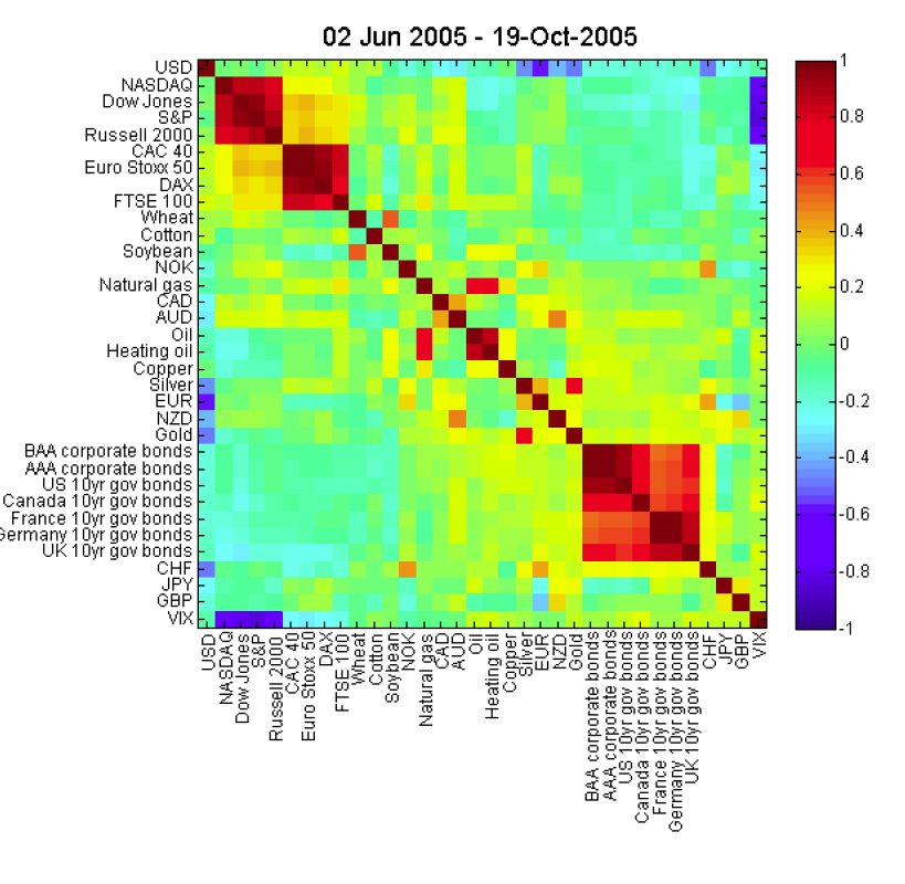 Forex correlation heat map