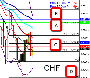 Possible CHF Trade + Don't Sell The YEN When Risk Is Off!